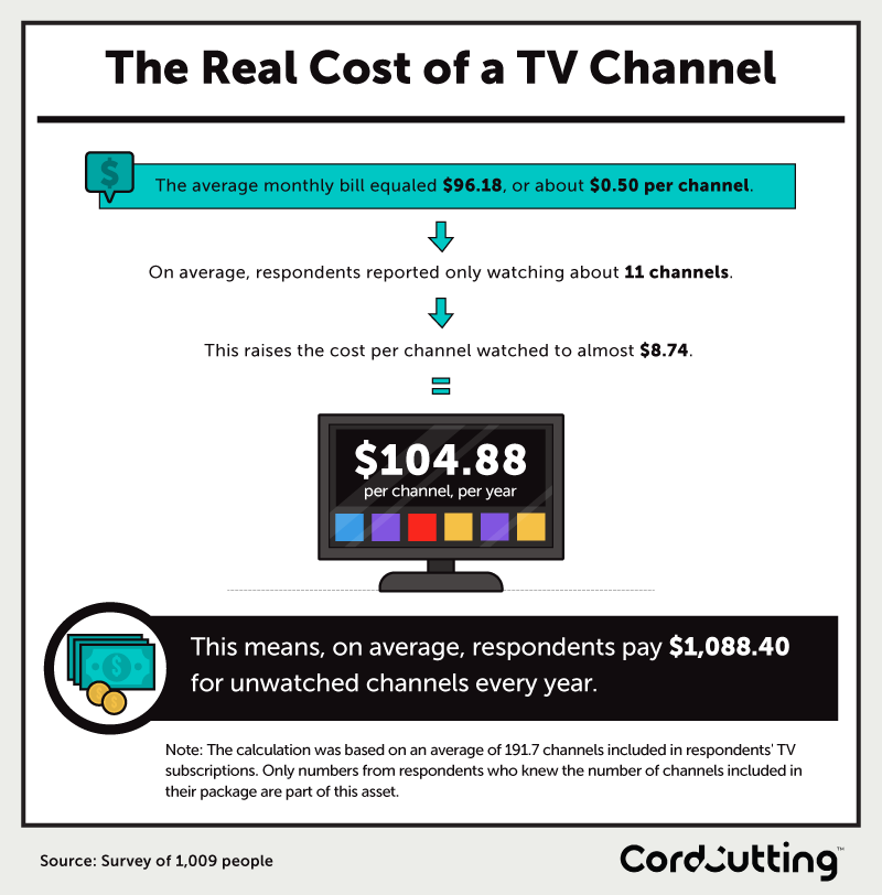 Paying for Channels You Don't Watch - Cordcutting com