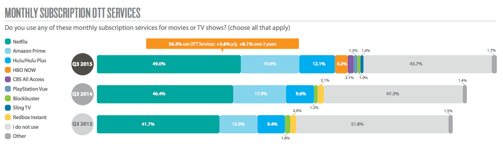 Netflix remains the most popular OTT service.