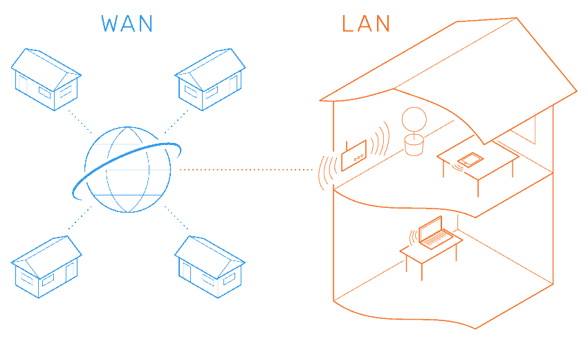 Modems and Routers WAN vs. LAN