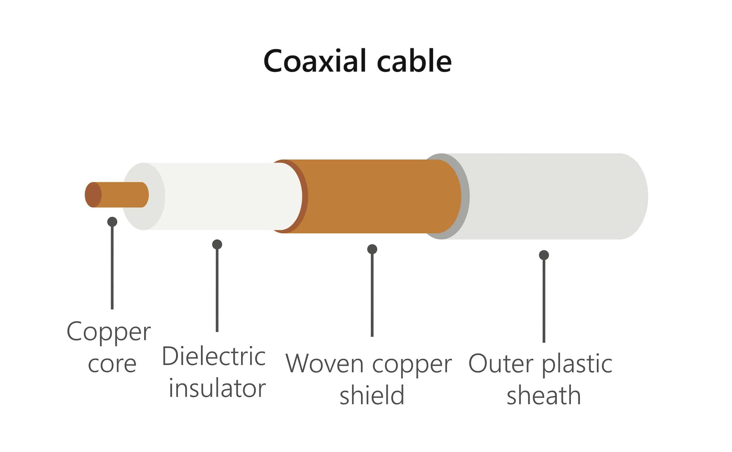 Coaxial cable diagram